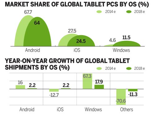 Tablet sales set to hit the buffers