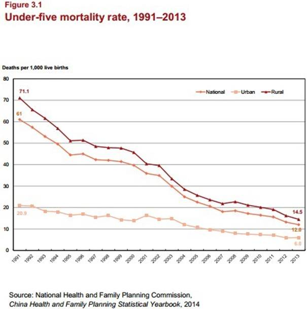 article 3_under-five mortality rate.jpg