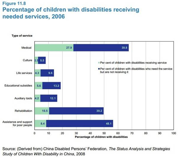 article 11_percentage of children with disabilities receiving needed services.jpg