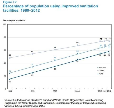 article 7_percentage of population using improved sanitation facilities.jpg
