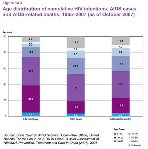 article 14_age distributionof HIV infections, AIDS cases and deaths.jpg