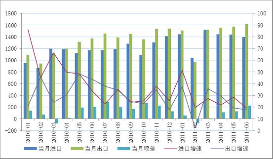 2011年6月宏观形势月报:控物价与调结构将成
