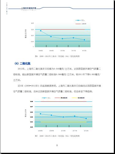2012上海市环境公报_2012上海市环境状况公报(全文)_中国发展门户网-国家发展门户