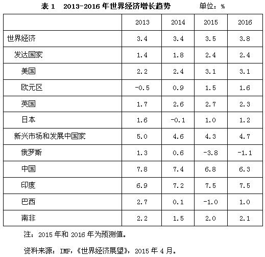 2013-2016年世界经济贸易形势_中国发展门户