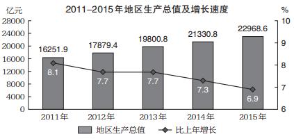 2011-2015年地区生产总值及增长速度