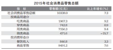 2015年社会消费品零售总额