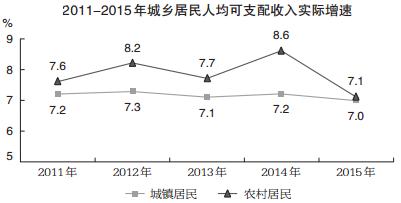 2011-2015年城乡居民人均可支配收入实际增速