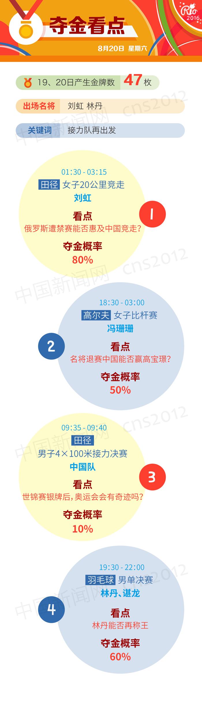【里约奥运】中国军团夺金看点一览 - 纳兰容若 - 纳兰容若