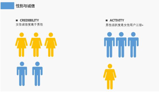 借贷宝诚信大数据证实:女人比男人更讲信用