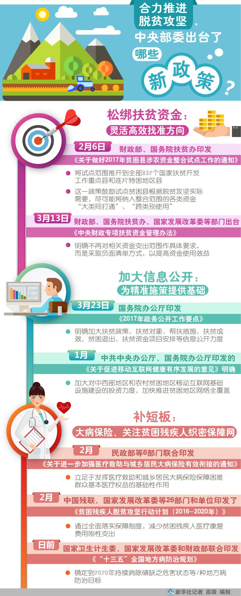 图表:合力推进脱贫攻坚,中央部委出台了哪些新政策?
