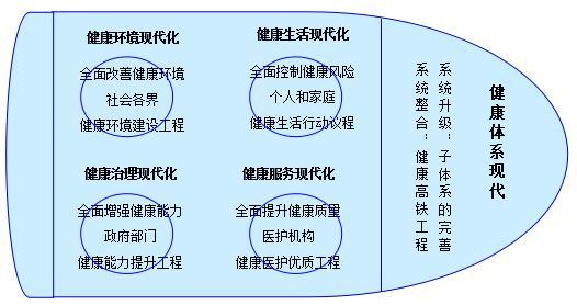 """""""健康高铁""""战略的系统升级和四轮驱动(示意图)"""
