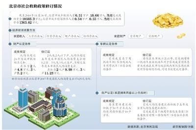 北京社会救助降门槛 放宽家庭货币财产总额限制