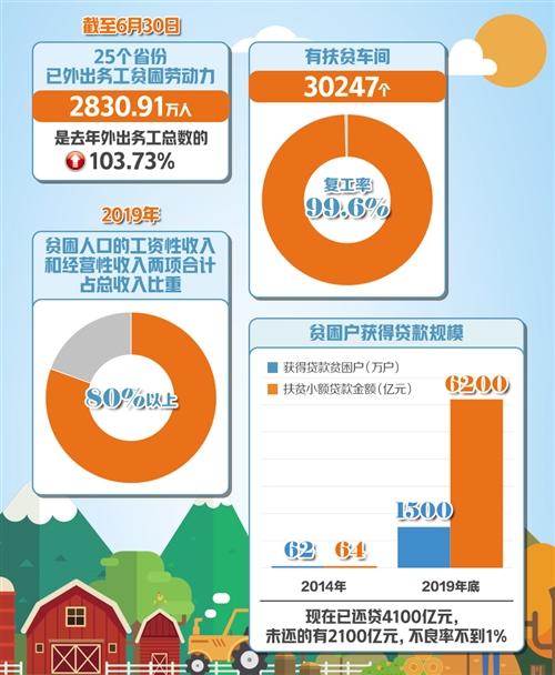 刘永富:脱贫攻坚要兴产业强金融